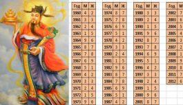 """Ķīniešu sevis izzināšanas metode """"9 zvaigznes"""": uzzini patiesību par savu likteni!"""