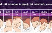 Cik stundas ir jāguļ, katra vecuma grupai? Ja guli mazāk, tad cieš tavs organisms!