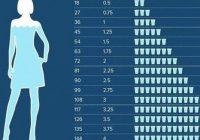 Ūdens lietošanas diagramma – cik daudz jādzer, lai nomestu lieko svaru!
